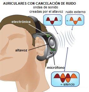 Como funciona un auricular con cancelación de ruido activa