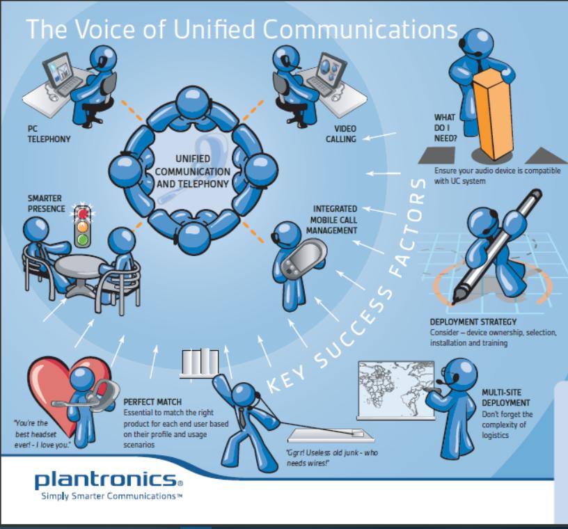 Las Comunicaciones Unificadas de Plantronics