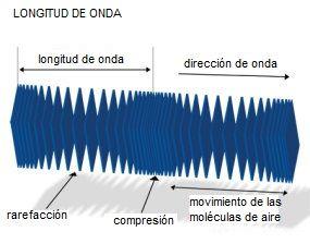 Gráfico de la longitud onda del sonido